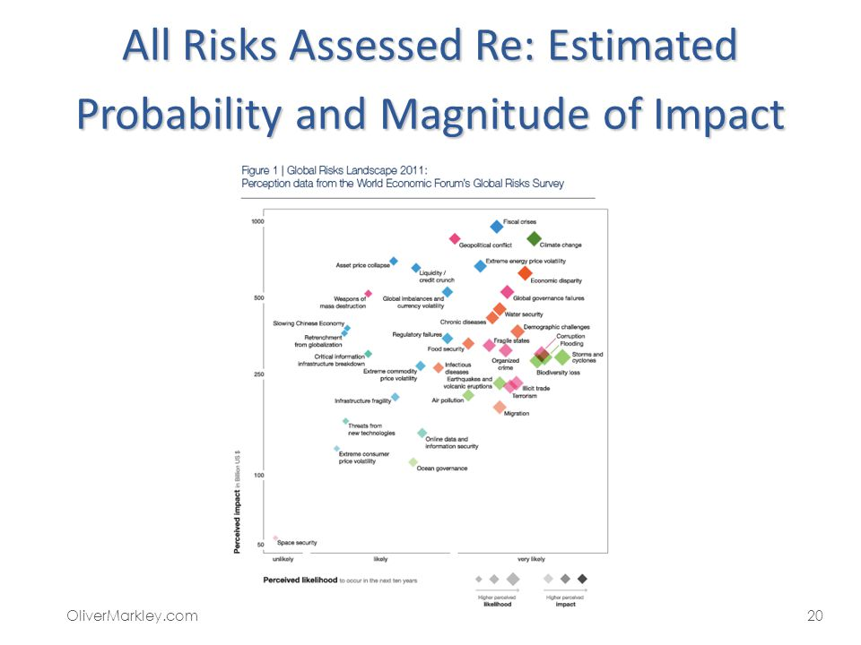 All Risks Assessed Re: Estimated Probability and Magnitude of Impact 20OliverMarkley.com