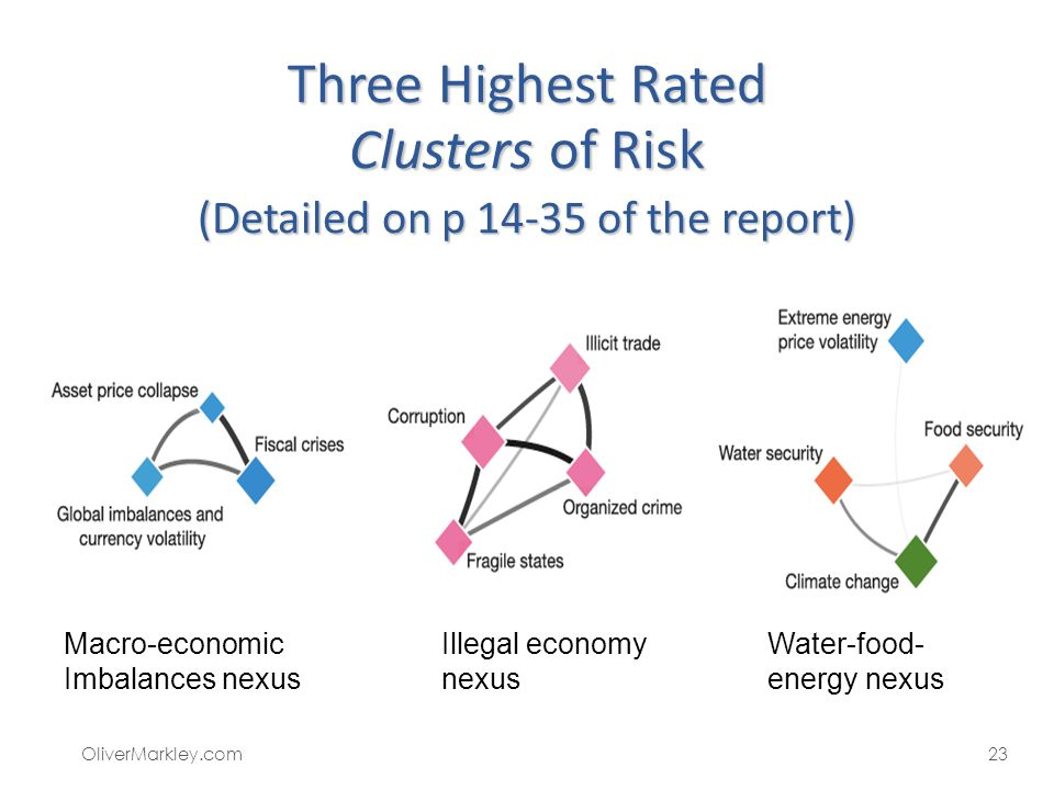 Three Highest Rated Clusters of Risk (Detailed on p 14-35 of the report) Macro-economic Imbalances nexus Illegal economy nexus Water-food- energy nexu
