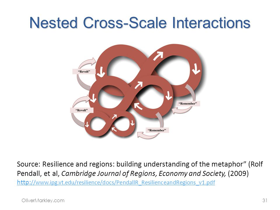 Nested Cross-Scale Interactions OliverMarkley.com31 Source: Resilience and regions: building understanding of the metaphor (Rolf Pendall, et al, Cambridge Journal of Regions, Economy and Society, (2009) http: //www.ipg.vt.edu/resilience/docs/PendallR_ResilienceandRegions_v1.pdf http: //www.ipg.vt.edu/resilience/docs/PendallR_ResilienceandRegions_v1.pdf
