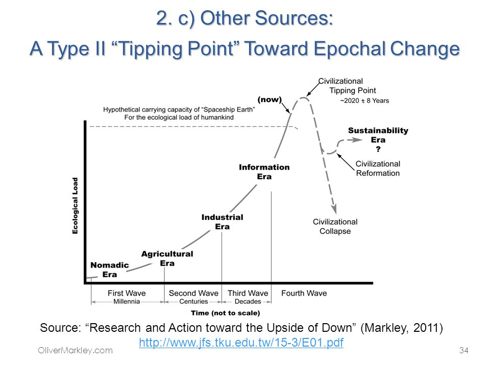 2. c) Other Sources: A Type II Tipping Point Toward Epochal Change OliverMarkley.com34 Source: Research and Action toward the Upside of Down (Markley,