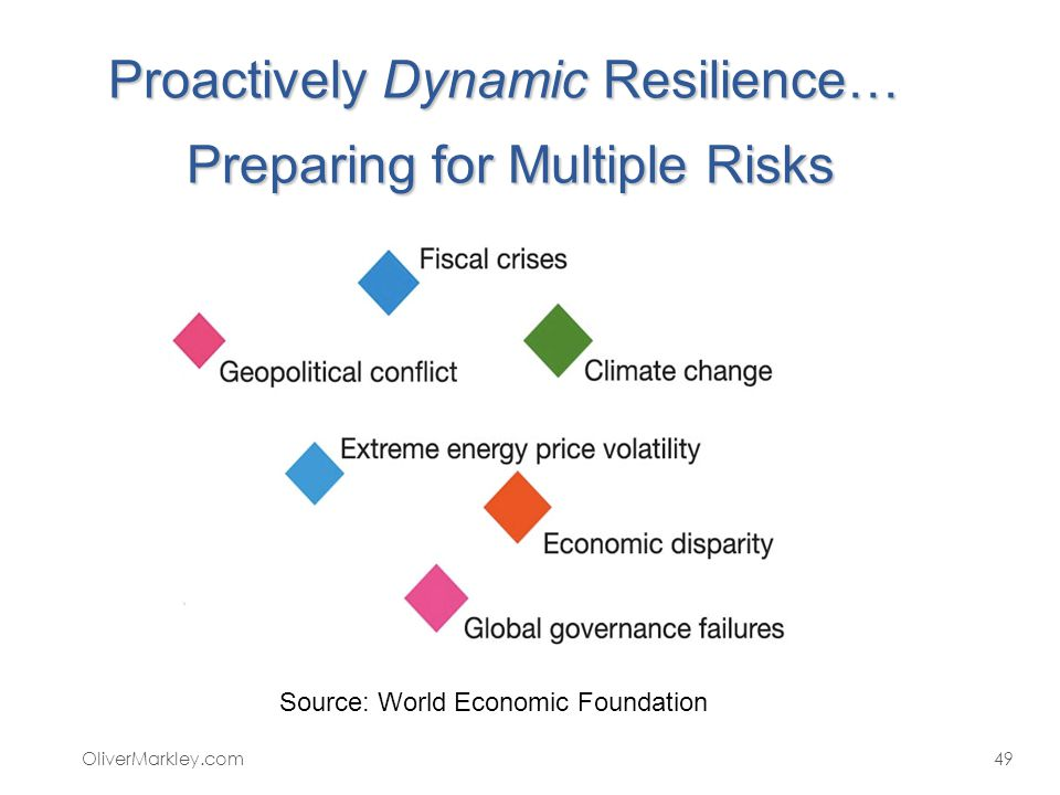 Proactively Dynamic Resilience… Preparing for Multiple Risks OliverMarkley.com49 Source: World Economic Foundation
