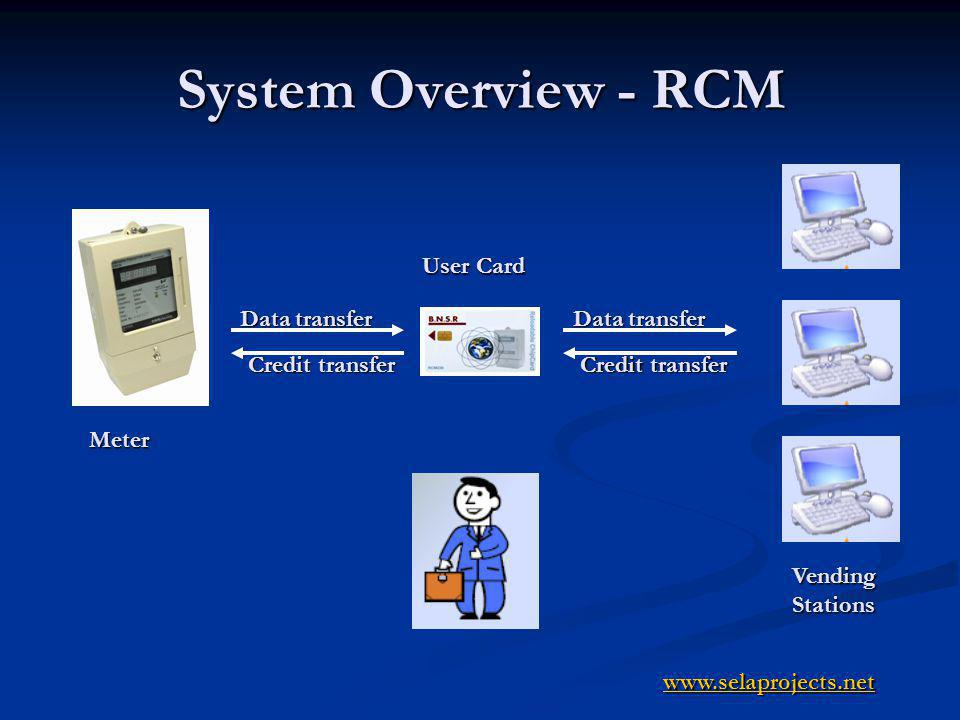 System Overview - DCM Disposable cardsSelling points Disposable cards Selling points Meter User disposable card Credit transfer www.selaprojects.net