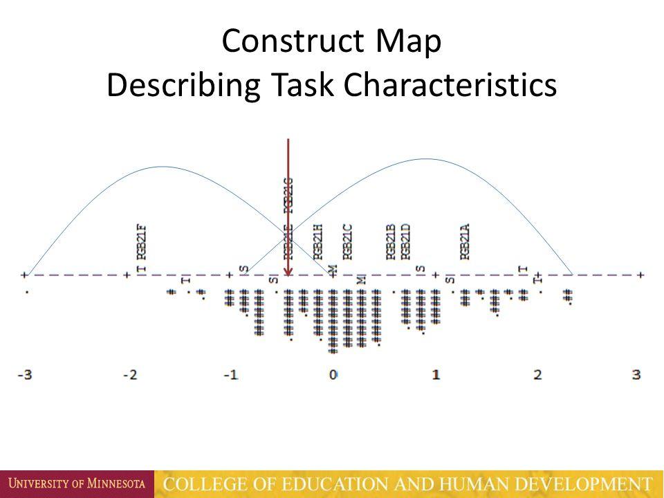 Construct Map Describing Task Characteristics