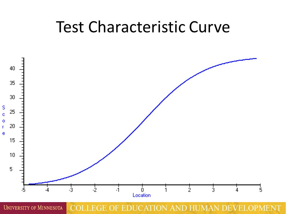 Test Characteristic Curve