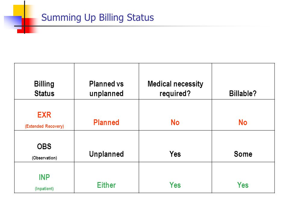 Summing Up Billing Status Billing Status Planned vs unplanned Medical necessity required?Billable? EXR (Extended Recovery) PlannedNo OBS (Observation)