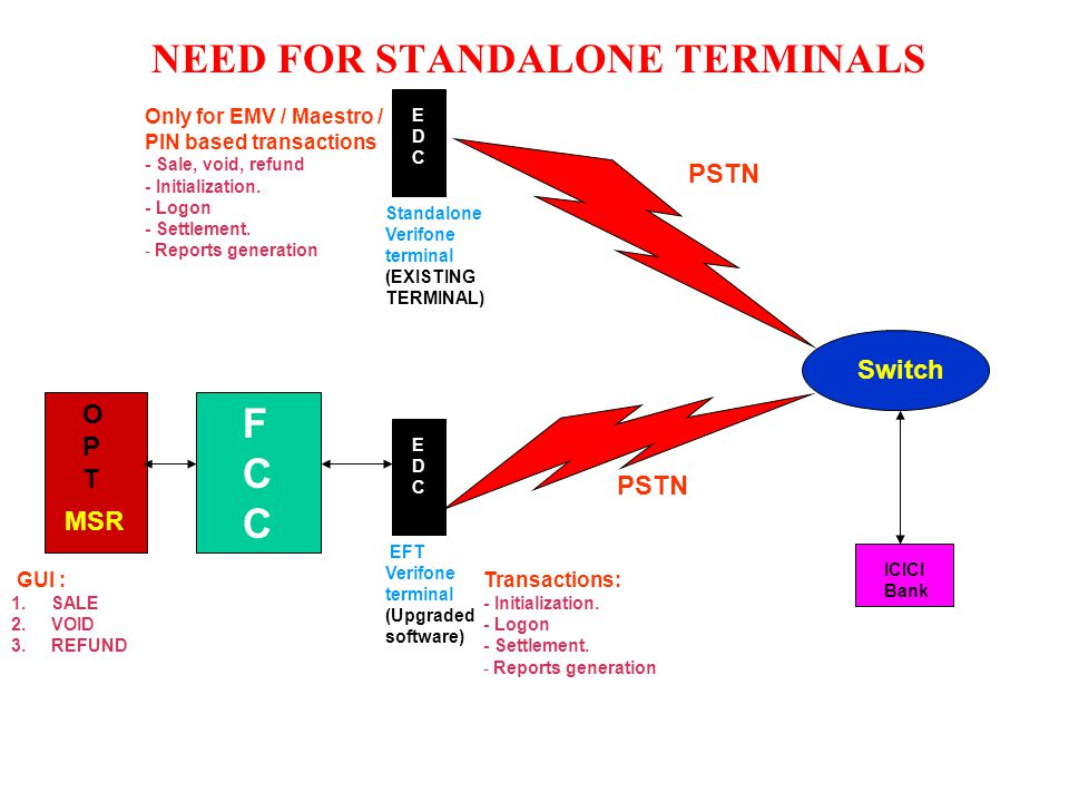 NEED FOR STANDALONE TERMINALS OPTOPT FCCFCC MSR Switch ICICI Bank GUI : 1.SALE 2.VOID 3.REFUND EDCEDC EFT Verifone terminal (Upgraded software) PSTN EDCEDC Standalone Verifone terminal (EXISTING TERMINAL) PSTN Only for EMV / Maestro / PIN based transactions - Sale, void, refund - Initialization.