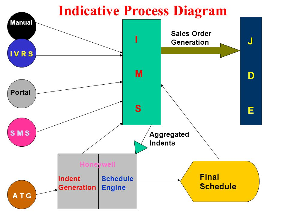 IMSIMS JDEJDE Schedule Engine Indent Generation Honeywell Final Schedule Manual I V R S Portal S M S A T G Aggregated Indents Indicative Process Diagram Sales Order Generation