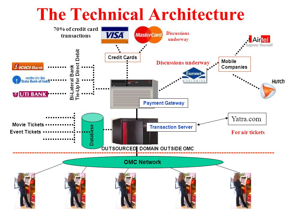 The Technical Architecture OMC Network Transaction Server Mobile Companies Movie Tickets Event Tickets Database Bi-Lateral Bank Tie-Up for Direct Debit Payment Gateway ------------------------------------------------------------------------------------------------------------- OUTSOURCED DOMAIN OUTSIDE OMC Credit Cards Discussions underway 70% of credit card transactions Discussions underway Yatra.com For air tickets