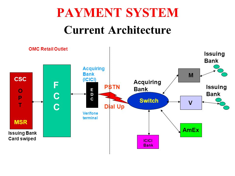 PAYMENT SYSTEM Current Architecture OPTOPT FCCFCC MSR CSC Switch Dial Up M V AmEx Issuing Bank ICICI Bank Acquiring Bank Issuing Bank Card swiped EDCEDC Acquiring Bank (ICICI) OMC Retail Outlet Verifone terminal PSTN