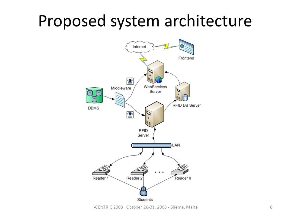 Proposed system architecture 8I-CENTRIC 2008 October 26-31, 2008 - Sliema, Malta