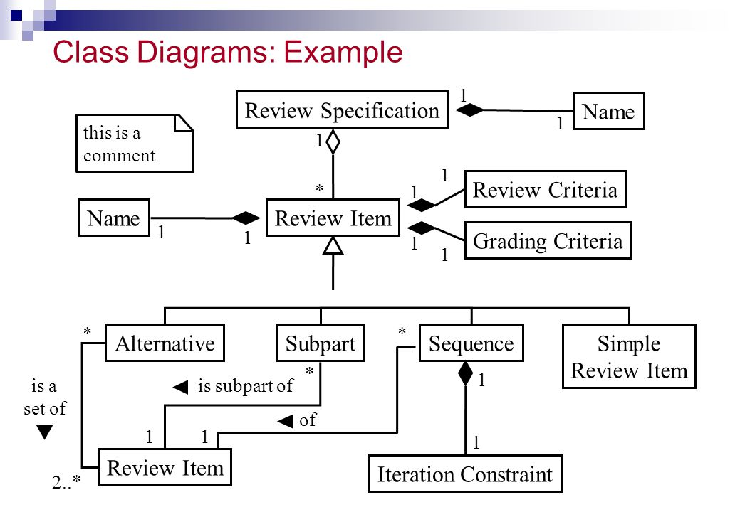 Class Diagrams: Example Review Specification Name Simple Review Item SubpartAlternative Iteration Constraint Sequence Review Item Review Criteria Grad