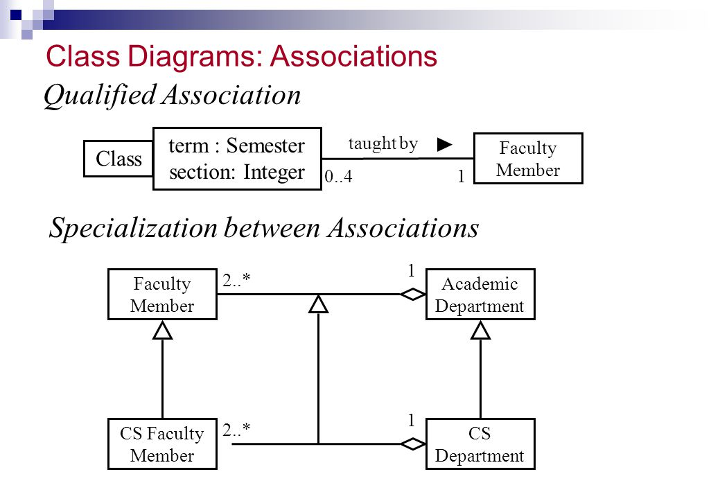 Class Diagrams: Associations 10..4 Class term : Semester section: Integer Faculty Member taught by Qualified Association Specialization between Associ