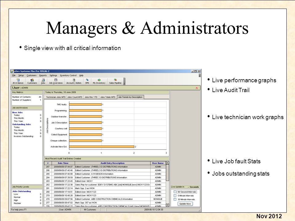 Nov 2012 Managers & Administrators Single view with all critical information Live performance graphs Live Audit Trail Live Job fault Stats Jobs outstanding stats Live technician work graphs