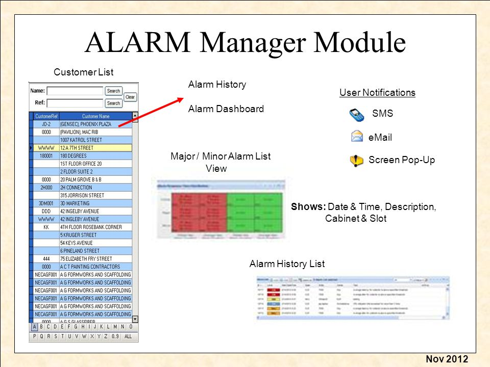Nov 2012 ALARM Manager Module Customer List User Notifications SMS eMail Screen Pop-Up Alarm History Alarm Dashboard Major / Minor Alarm List View Alarm History List Shows: Date & Time, Description, Cabinet & Slot