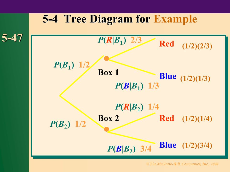 © The McGraw-Hill Companies, Inc., 2000 5-47 5-4 Tree Diagram for 5-4 Tree Diagram for Example P(B 1 ) 1/2 Red Blue Box 1 P(B 2 ) 1/2 Box 2 P(R|B 1 )