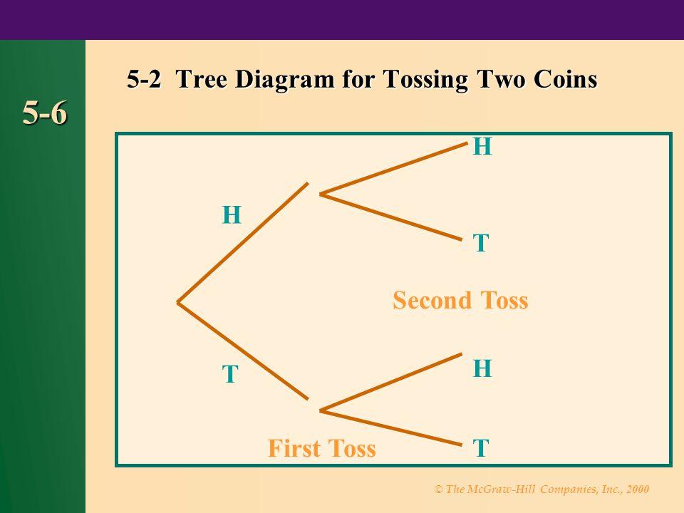 © The McGraw-Hill Companies, Inc., 2000 5-47 5-4 Tree Diagram for 5-4 Tree Diagram for Example P(B 1 ) 1/2 Red Blue Box 1 P(B 2 ) 1/2 Box 2 P(R|B 1 ) 2/3 P(B|B 1 ) 1/3 P(R|B 2 ) 1/4 P(B|B 2 ) 3/4 (1/2)(2/3) (1/2)(1/3) (1/2)(1/4) (1/2)(3/4)