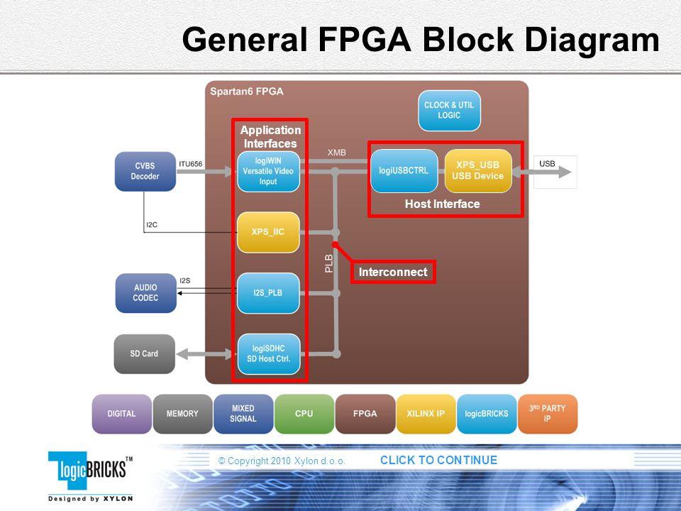 © Copyright 2010 Xylon d.o.o. CLICK TO CONTINUE General FPGA Block Diagram Application Interfaces Host Interface Interconnect