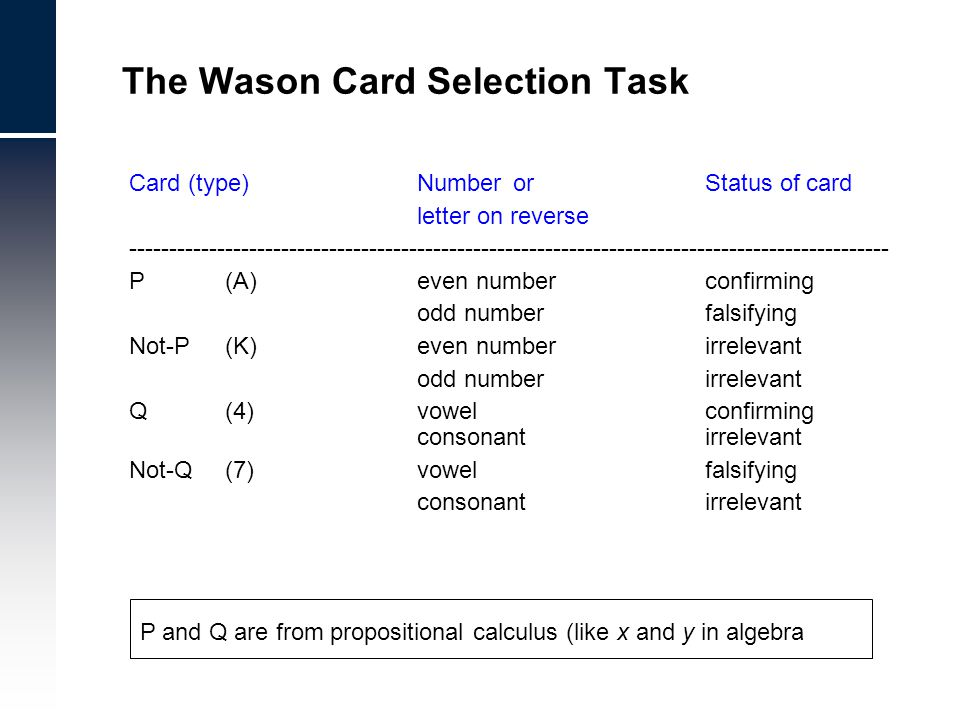 Card (type) Number orStatus of card letter on reverse ----------------------------------------------------------------------------------------------- P (A)even numberconfirming odd numberfalsifying Not-P (K)even numberirrelevant odd numberirrelevant Q (4)vowelconfirming consonantirrelevant Not-Q (7)vowelfalsifying consonantirrelevant The Wason Card Selection Task P and Q are from propositional calculus (like x and y in algebra