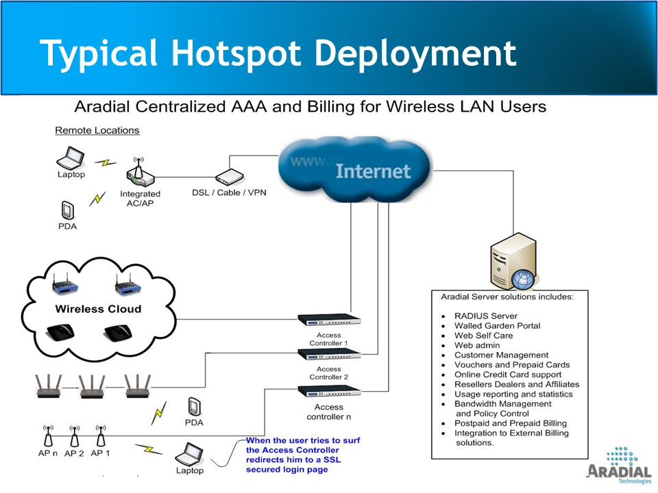 Typical Hotspot Deployment Aradial Proprietary and Confidential6