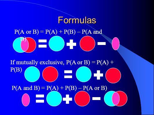 Formulas P(A or B) = P(A) + P(B) – P(A and B) P(A and B) = P(A) + P(B) – P(A or B) If mutually exclusive, P(A or B) = P(A) + P(B)