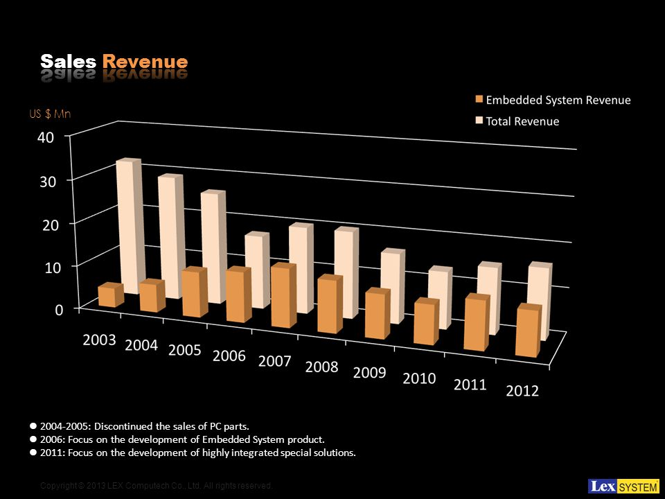 2004-2005: Discontinued the sales of PC parts. 2006: Focus on the development of Embedded System product. 2011: Focus on the development of highly int
