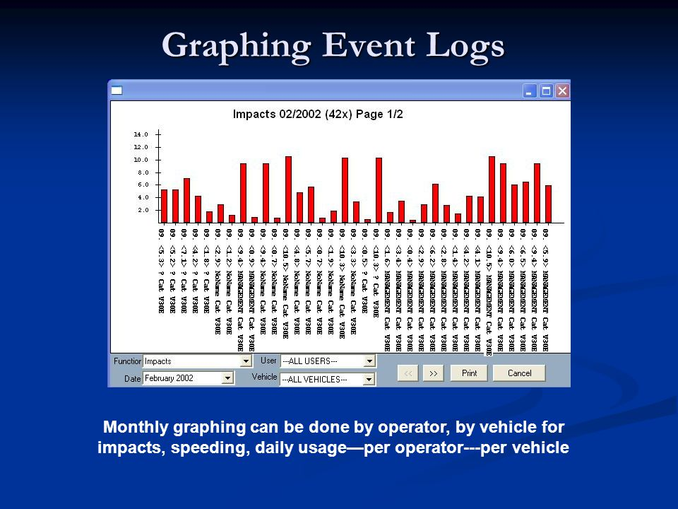 Graphing Event Logs Monthly graphing can be done by operator, by vehicle for impacts, speeding, daily usageper operator---per vehicle