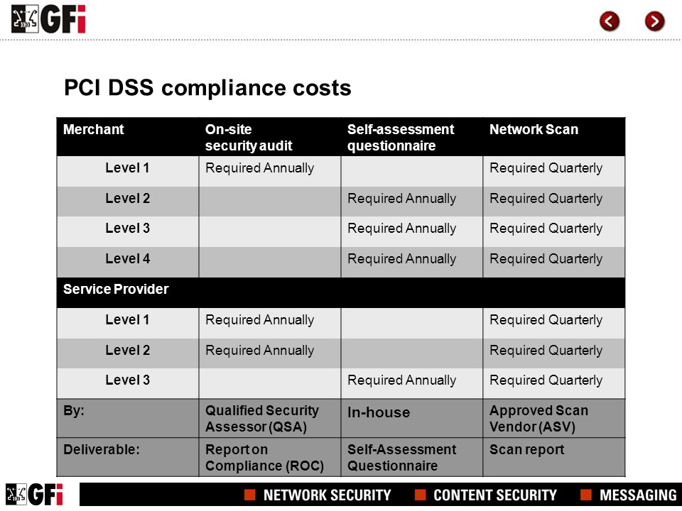 PCI DSS compliance costs MerchantOn-site security audit Self-assessment questionnaire Network Scan Level 1Required AnnuallyRequired Quarterly Level 2R