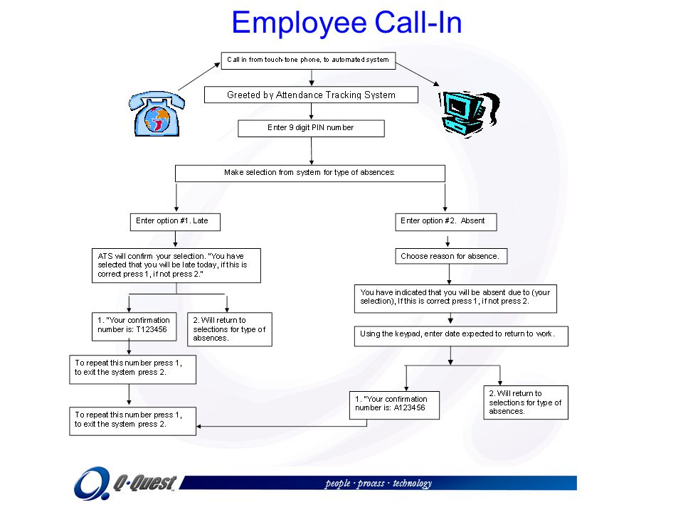 people · process · technology Employee Call-In