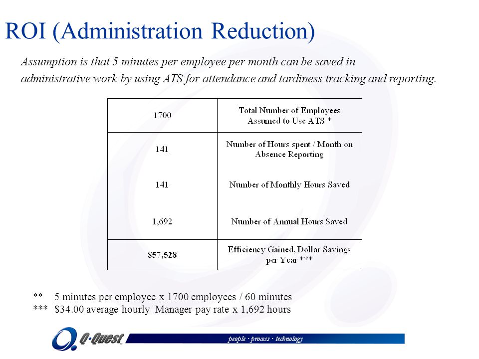 people · process · technology ROI (Administration Reduction) Assumption is that 5 minutes per employee per month can be saved in administrative work b