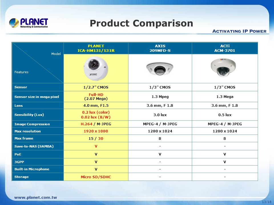 www.planet.com.tw 13/18 Product Comparison Model Features PLANET ICA-HM131/131R AXIS 209MFD-S ACTi ACM-3701 Sensor 1/2.7 CMOS1/3 CMOS Sensor size in mega pixel Full-HD (2.07 Mega) 1.3 Mpeg1.3 Mega Lens 4.0 mm, F1.53.6 mm, F 1.8 Sensibility (Lux) 0.2 lux (color) 0.02 lux (B/W) 3.0 lux0.5 lux Image Compression H.264 / M-JPEGMPEG-4 / M-JPEG Max resolution 1920 x 10801280 x 1024 Max frame 15 / 3088 Save-to-NAS (SAMBA) V-- PoE VVV 3GPP V-V Built-in Microphone V-- Storage Micro SD/SDHC--