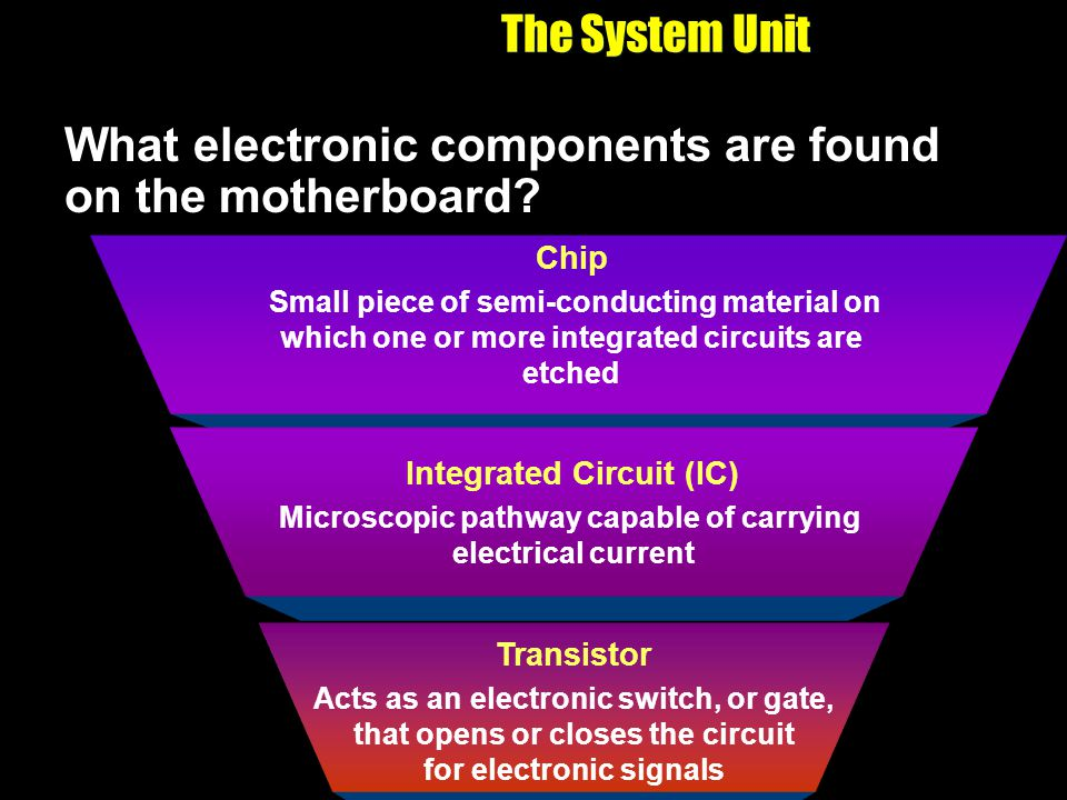 The System Unit Transistor Acts as an electronic switch, or gate, that opens or closes the circuit for electronic signals Chip Small piece of semi-con