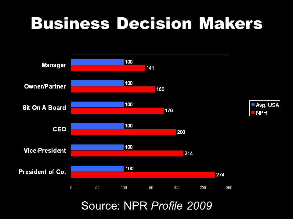 Business Decision Makers Source: NPR Profile 2009