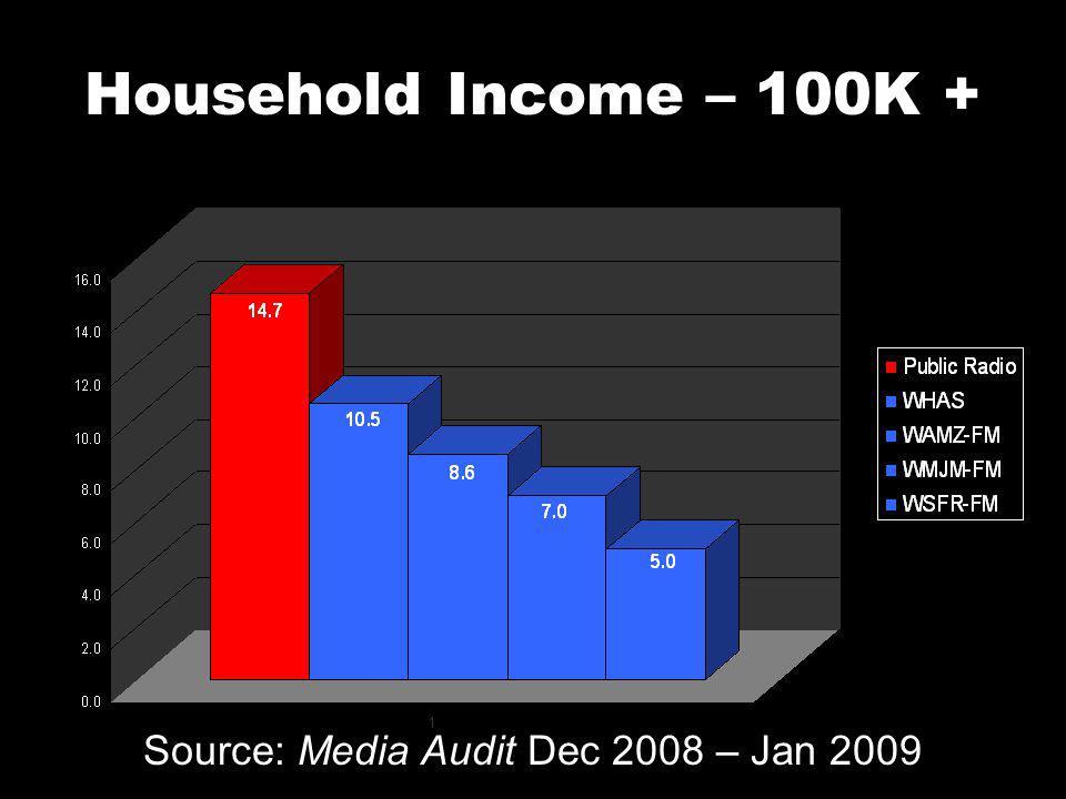 Household Income – 100K + Source: Media Audit Dec 2008 – Jan 2009