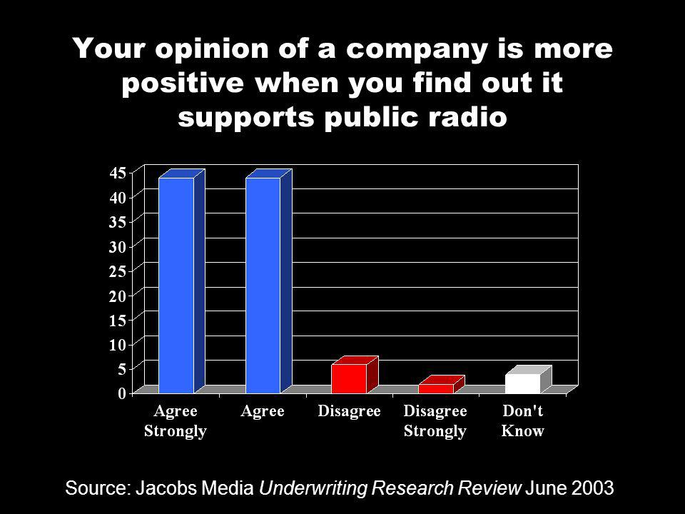 Your opinion of a company is more positive when you find out it supports public radio Source: Jacobs Media Underwriting Research Review June 2003
