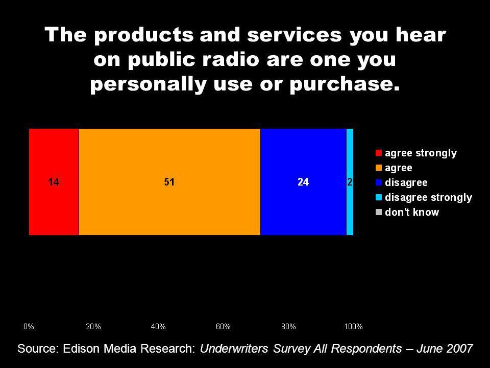 Source: Edison Media Research: Underwriters Survey All Respondents – June 2007 The products and services you hear on public radio are one you personally use or purchase.