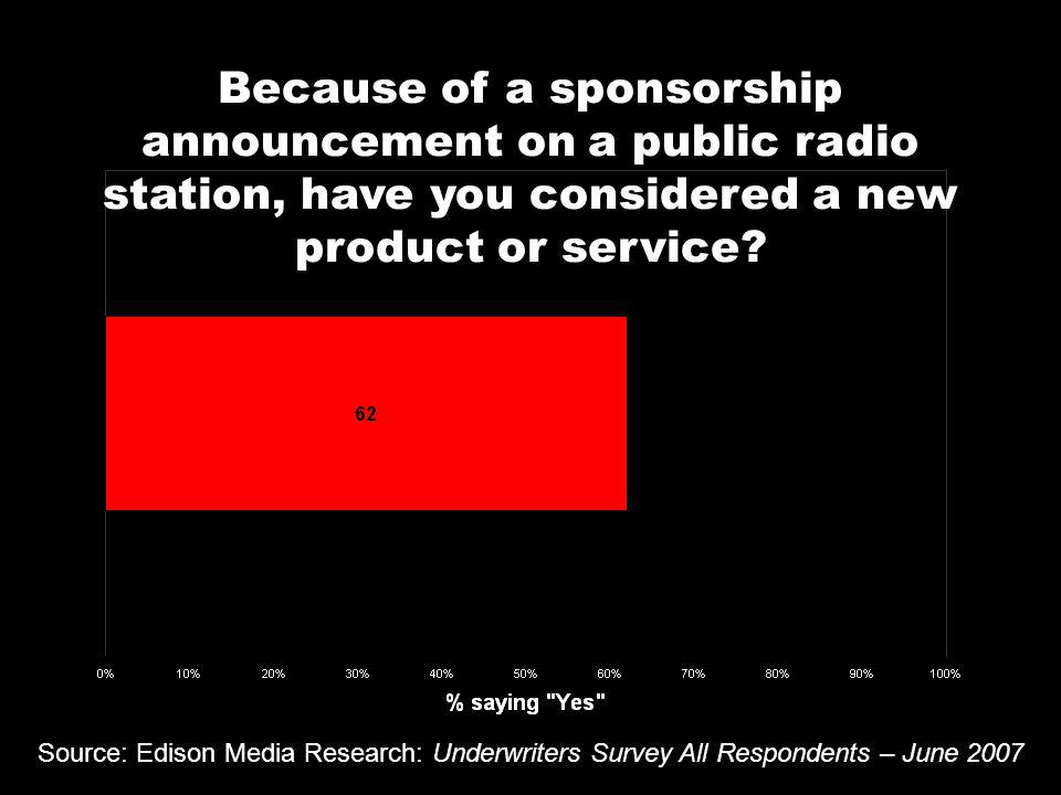 Because of a sponsorship announcement on a public radio station, have you considered a new product or service.