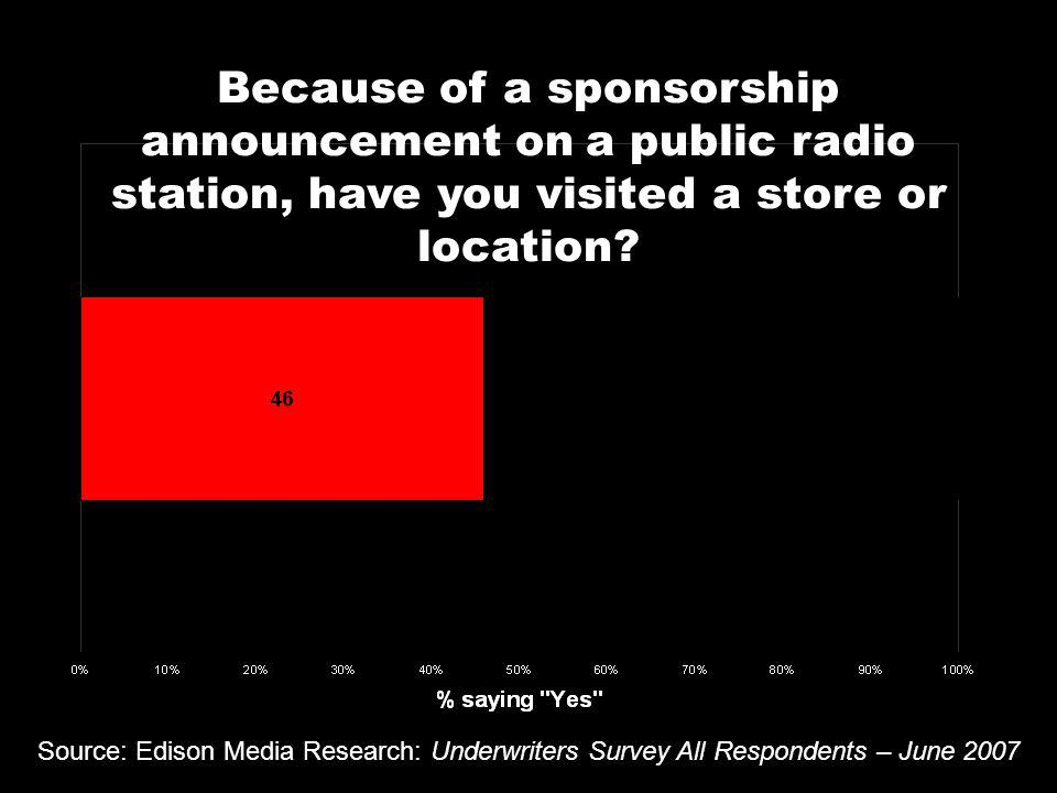Because of a sponsorship announcement on a public radio station, have you visited a store or location.
