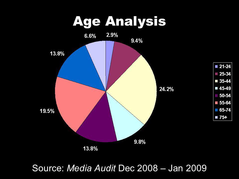 Gender Profile Source: Media Audit Dec 2008 – Jan 2009