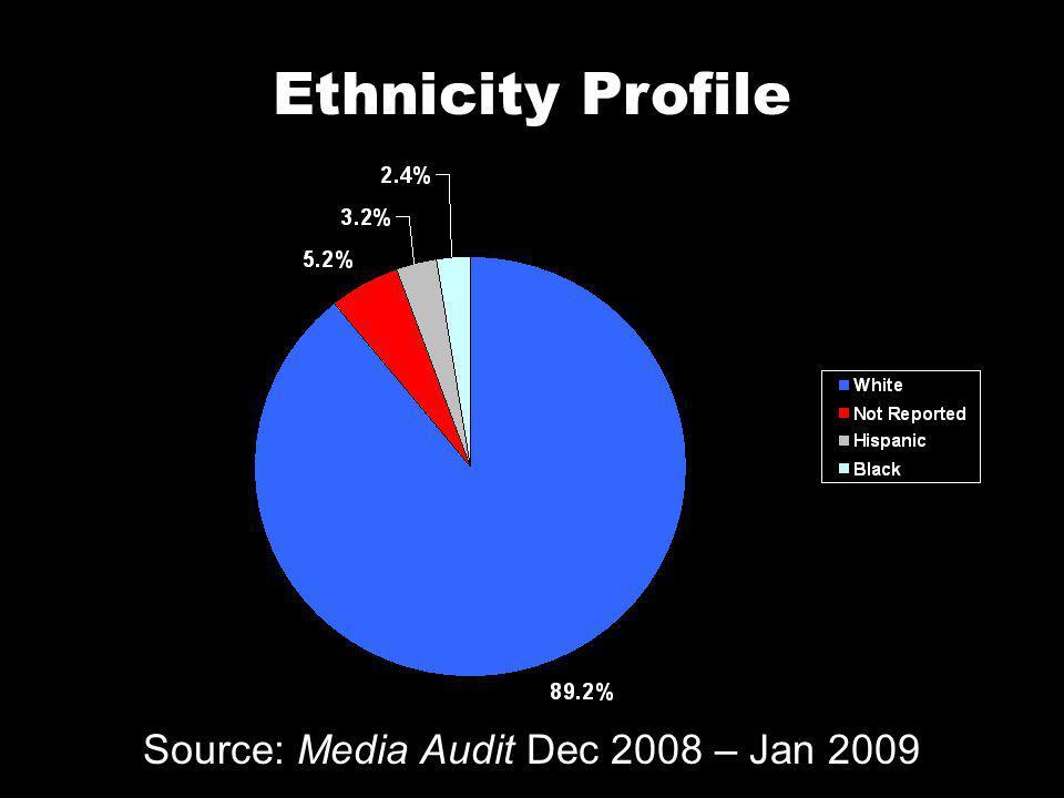 Annual Income Source: Media Audit Dec 2008 – Jan 2009