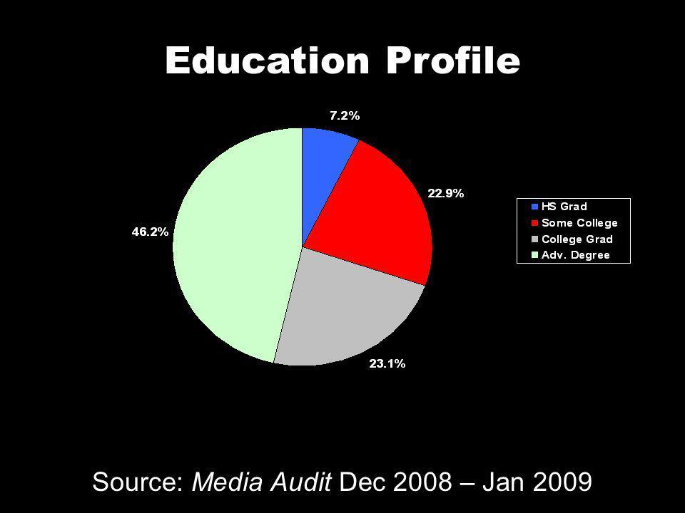 Education Profile Source: Media Audit Dec 2008 – Jan 2009