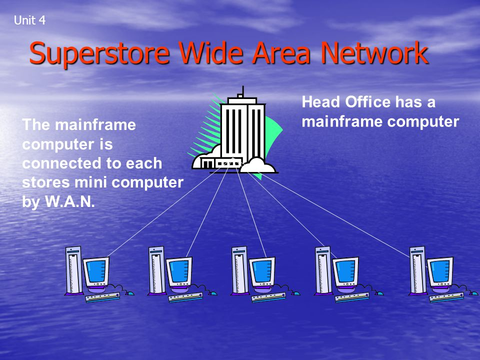Superstore Wide Area Network Head Office has a mainframe computer The mainframe computer is connected to each stores mini computer by W.A.N. Unit 4