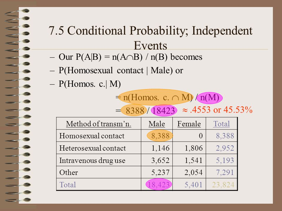 7.5 Conditional Probability; Independent Events –Our P(A|B) = n(A B) / n(B) becomes –P(Homosexual contact | Male) or –P(Homos.