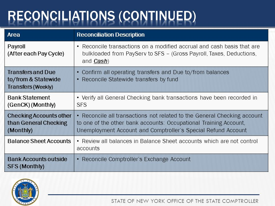 STATE OF NEW YORK OFFICE OF THE STATE COMPTROLLERArea Reconciliation Description Payroll (After each Pay Cycle) Reconcile transactions on a modified a