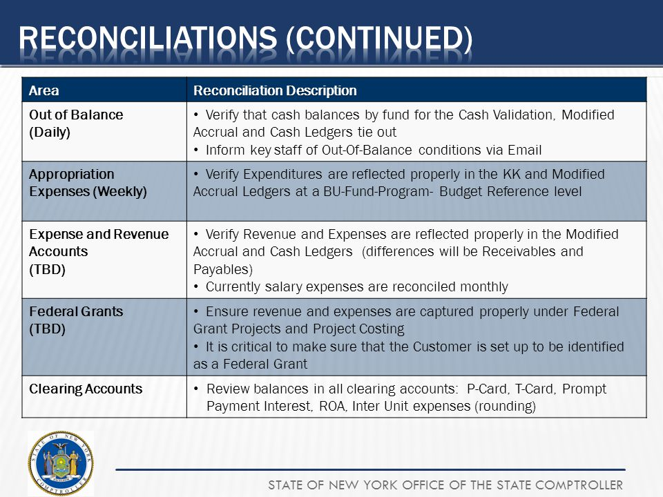 STATE OF NEW YORK OFFICE OF THE STATE COMPTROLLERArea Reconciliation Description Out of Balance (Daily) Verify that cash balances by fund for the Cash