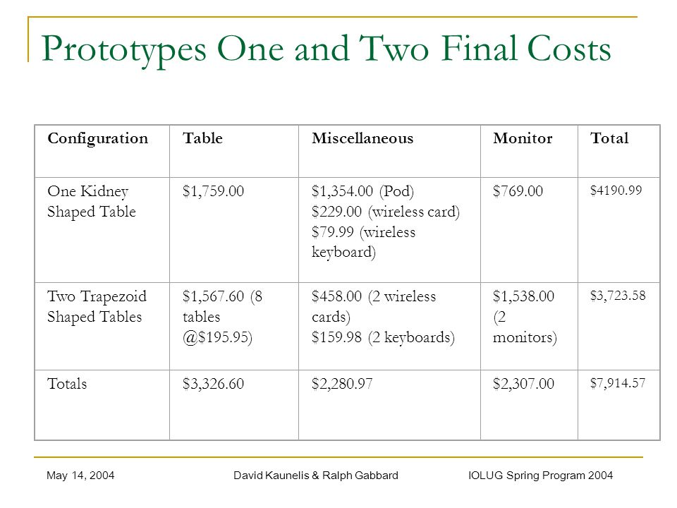 May 14, 2004David Kaunelis & Ralph Gabbard IOLUG Spring Program 2004 Prototypes One and Two Final Costs ConfigurationTableMiscellaneousMonitorTotal One Kidney Shaped Table $1,759.00$1,354.00 (Pod) $229.00 (wireless card) $79.99 (wireless keyboard) $769.00 $4190.99 Two Trapezoid Shaped Tables $1,567.60 (8 tables @$195.95) $458.00 (2 wireless cards) $159.98 (2 keyboards) $1,538.00 (2 monitors) $3,723.58 Totals$3,326.60$2,280.97$2,307.00 $7,914.57