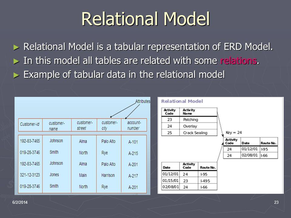 6/2/201423 Relational Model Relational Model is a tabular representation of ERD Model. Relational Model is a tabular representation of ERD Model. In t