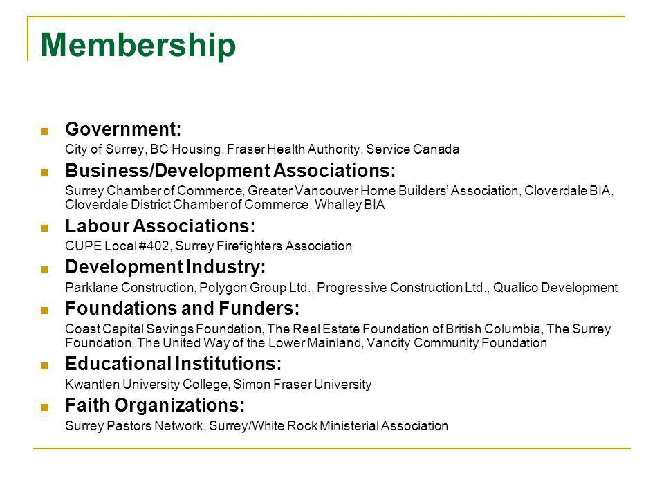 Membership Government: City of Surrey, BC Housing, Fraser Health Authority, Service Canada Business/Development Associations: Surrey Chamber of Commerce, Greater Vancouver Home Builders Association, Cloverdale BIA, Cloverdale District Chamber of Commerce, Whalley BIA Labour Associations: CUPE Local #402, Surrey Firefighters Association Development Industry: Parklane Construction, Polygon Group Ltd., Progressive Construction Ltd., Qualico Development Foundations and Funders: Coast Capital Savings Foundation, The Real Estate Foundation of British Columbia, The Surrey Foundation, The United Way of the Lower Mainland, Vancity Community Foundation Educational Institutions: Kwantlen University College, Simon Fraser University Faith Organizations: Surrey Pastors Network, Surrey/White Rock Ministerial Association