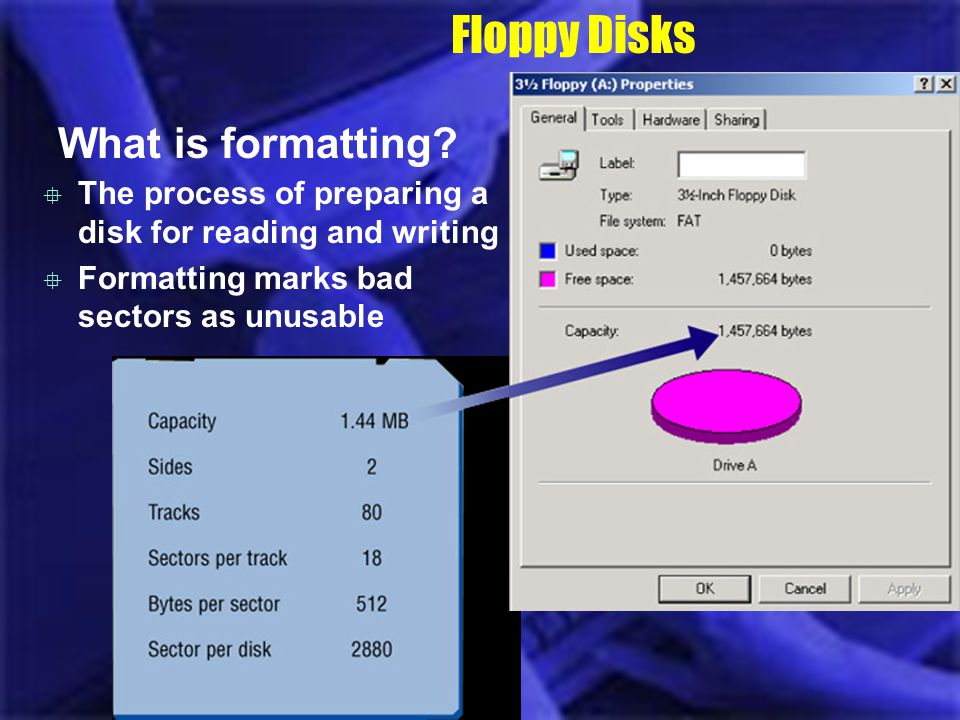 Floppy Disks What is formatting? The process of preparing a disk for reading and writing Formatting marks bad sectors as unusable