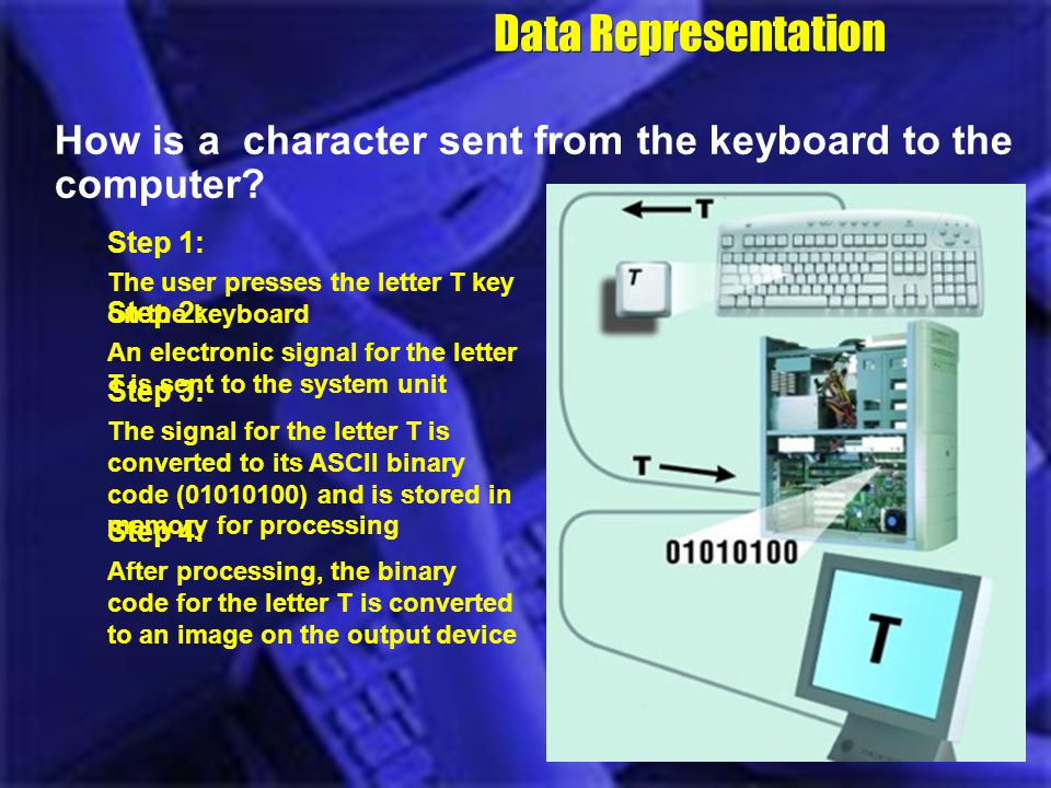 Step 2: An electronic signal for the letter T is sent to the system unit Step 3: The signal for the letter T is converted to its ASCII binary code (01