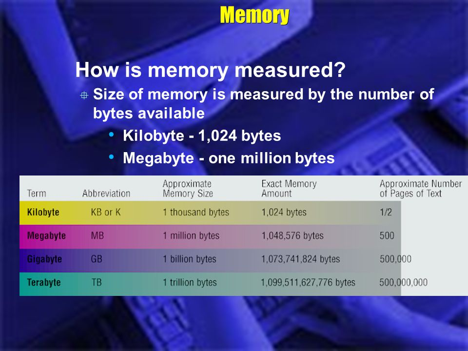 Memory How is memory measured? Size of memory is measured by the number of bytes available Kilobyte - 1,024 bytes Megabyte - one million bytes